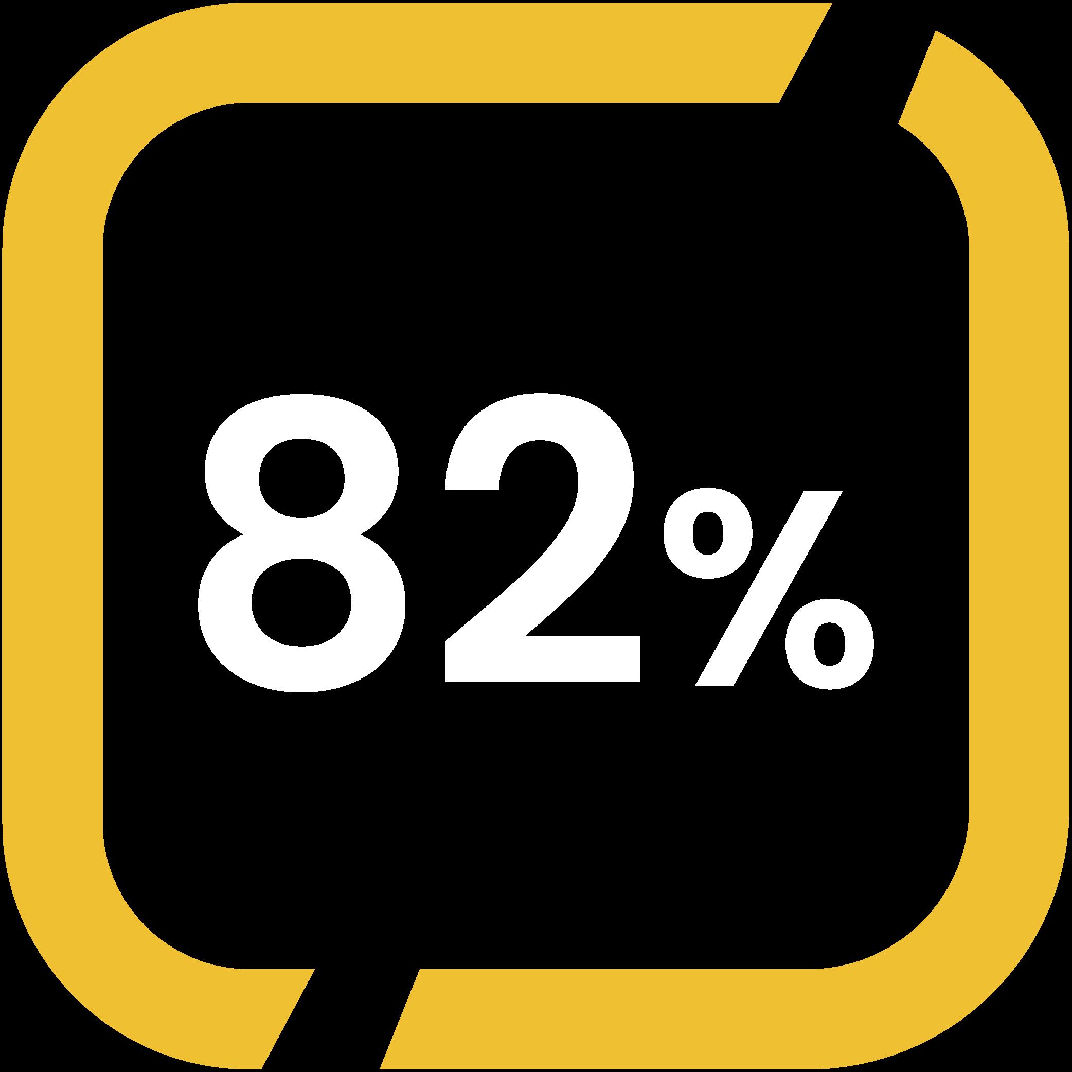 82% of B2B organisation use case studies